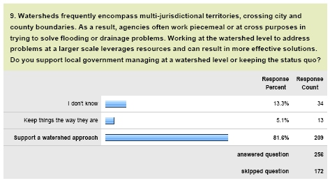 Watershed Approach Survey Result